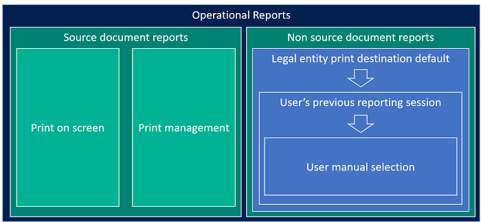 Microsoft Dynamics 365 for Finance and Operations – PDF Printing